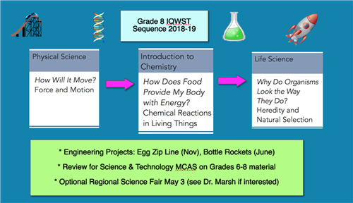 Scope and Sequence of Grade 8 Science